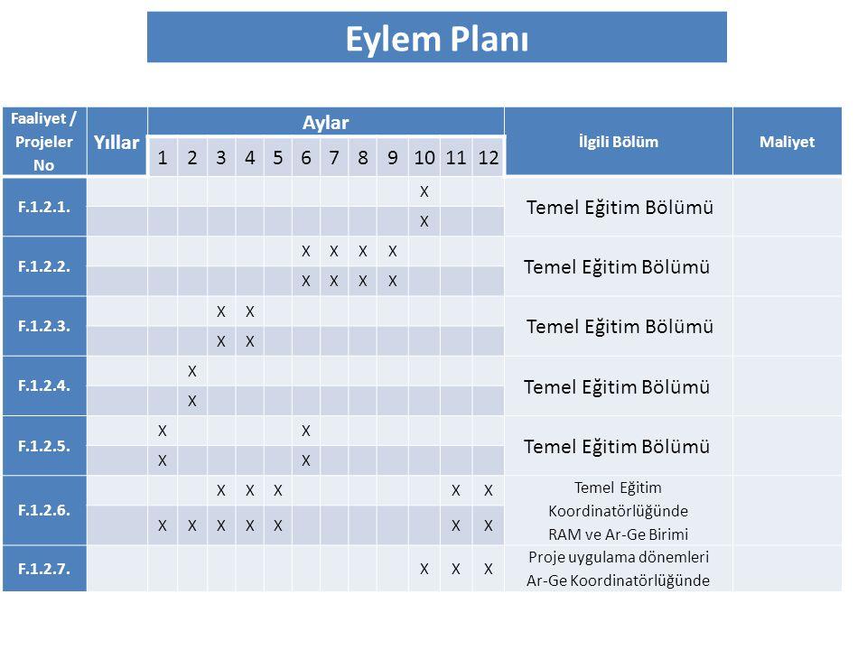 Eylem Planı Faaliyet / Projeler No Yıllar Aylar İlgili BölümMaliyet 123456789101112 F.1.2.1. X Temel Eğitim Bölümü X F.1.2.2. XXXX Temel Eğitim Bölümü