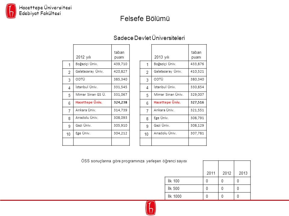 Sadece Devlet Üniversiteleri 2012 yılı taban puanı 1 Boğaziçi Üniv.439,710 2 Galatasaray Üniv.420,827 3 ODTÜ385,340 4 İstanbul Üniv.331,545 5 Mimar Si