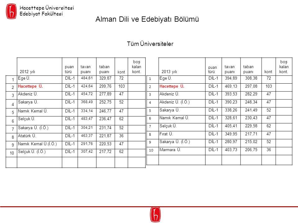 2012 yılı puan türü tavan puanı taban puanı kont boş kalan kont. 1 Ege Ü.DİL-1 484,61 329,8772 2 Hacettepe Ü.DİL-1 424,64 299,76103 3 Akdeniz Ü.DİL-1