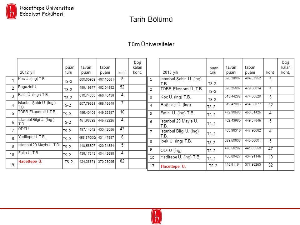 2012 yılı puan türü tavan puanı taban puanı kont boş kalan kont. 1 Koc Ü. (ing) T.B. TS-2 500,00959467,10681 8 2 Bogazici Ü. TS-2 499,19577462,04592 5