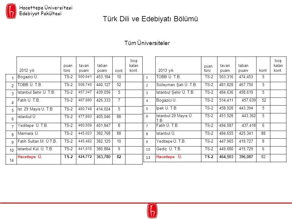 2012 yılı puan türü tavan puanı taban puanı kont boş kalan kont. 1 Bogazici Ü.TS-2 500,641 453,18410 2 TOBB Ü. T.B.TS-2 508,740 440,12752 3 Istanbul $