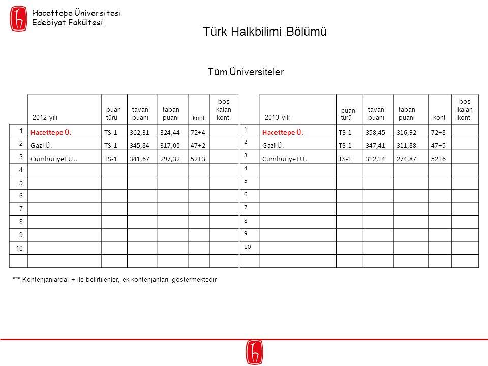 2012 yılı puan türü tavan puanı taban puanı kont boş kalan kont. 1 Hacettepe Ü.TS-1362,31324,4472+4 2 Gazi Ü.TS-1345,84317,0047+2 3 Cumhuriyet Ü..TS-1