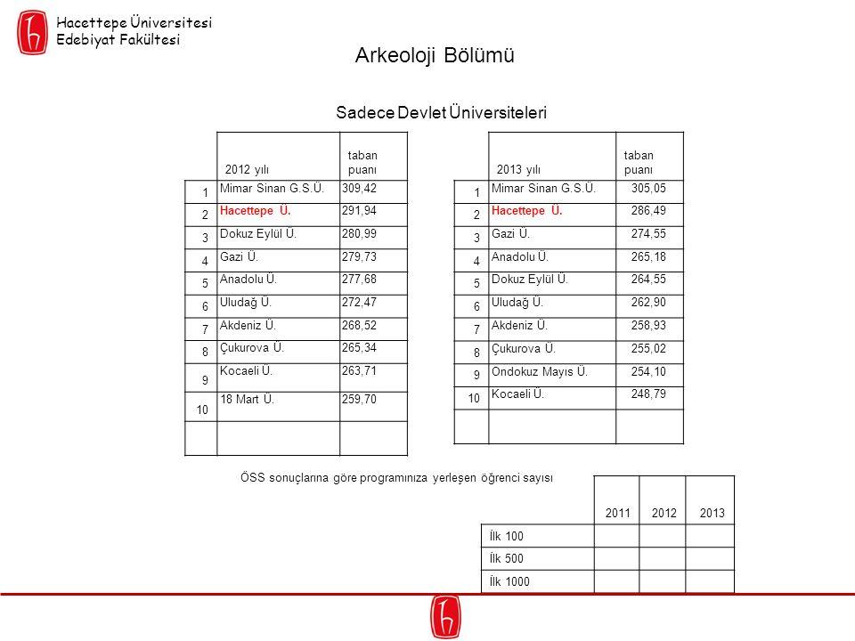 Sadece Devlet Üniversiteleri 2012 yılı taban puanı 1 Mimar Sinan G.S.Ü.309,42 2 Hacettepe Ü.291,94 3 Dokuz Eylül Ü.280,99 4 Gazi Ü.279,73 5 Anadolu Ü.