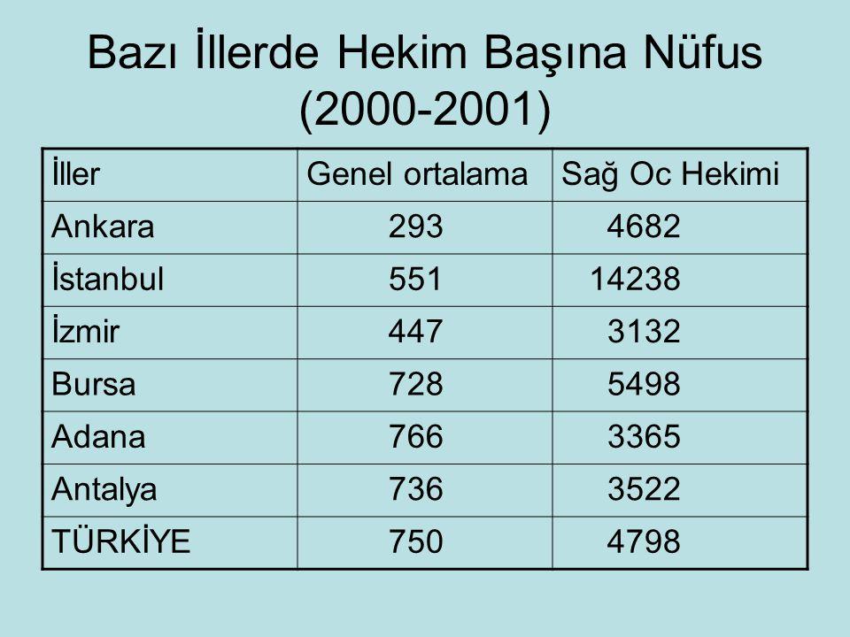 Türkiye'de Sağlık Personeli Sayıları (2001) SayıPers.baş.nüfus Hekim 90 757 750 Uzman 41 907 Diş hekimi 15 866 4 293 Eczacı 22 922 2 972 Sağlık memuru 45 560 1 495 Hemşire 75 879 897 Ebe 41 158 1 655