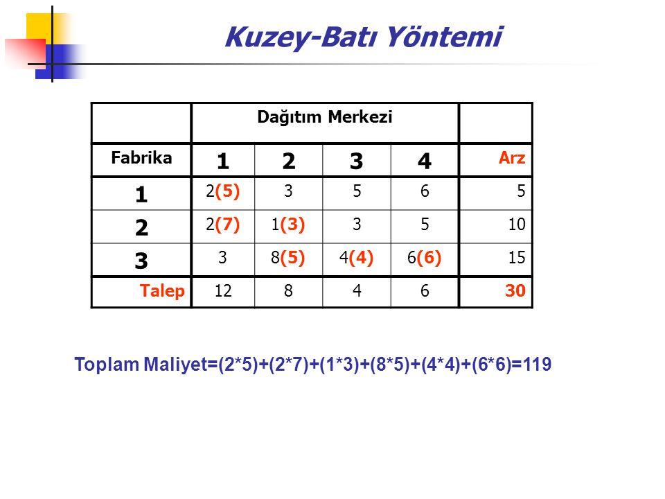 Kuzey-Batı Yöntemi Toplam Maliyet=(2*5)+(2*7)+(1*3)+(8*5)+(4*4)+(6*6)=119 Dağıtım Merkezi Fabrika 1234 Arz 1 2(5)3565 2 2(7)1(3)3510 3 38(5)4(4)6(6)15 Talep1284630