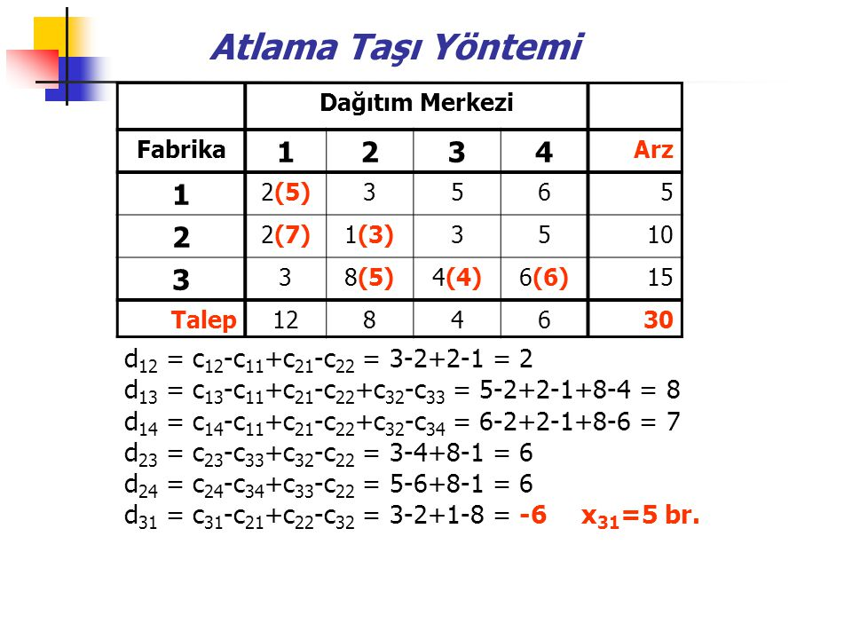 Atlama Taşı Yöntemi Dağıtım Merkezi Fabrika 1234 Arz 1 2(5)3565 2 2(7)1(3)3510 3 38(5)4(4)6(6)15 Talep1284630 d 12 = c 12 -c 11 +c 21 -c 22 = 3-2+2-1 = 2 d 13 = c 13 -c 11 +c 21 -c 22 +c 32 -c 33 = 5-2+2-1+8-4 = 8 d 14 = c 14 -c 11 +c 21 -c 22 +c 32 -c 34 = 6-2+2-1+8-6 = 7 d 23 = c 23 -c 33 +c 32 -c 22 = 3-4+8-1 = 6 d 24 = c 24 -c 34 +c 33 -c 22 = 5-6+8-1 = 6 d 31 = c 31 -c 21 +c 22 -c 32 = 3-2+1-8 = -6 x 31 =5 br.