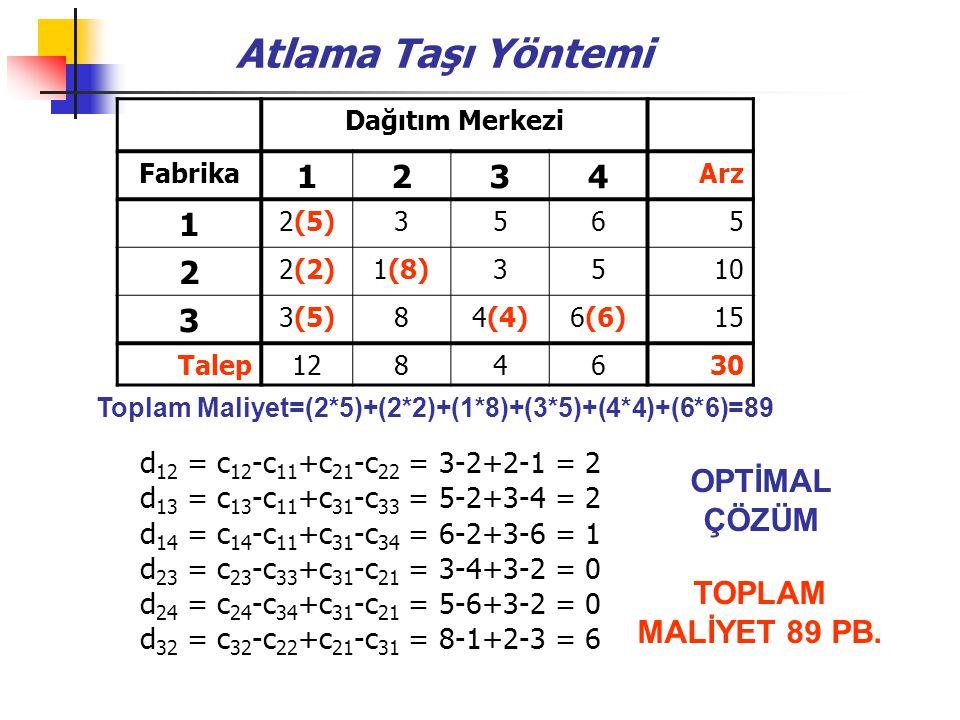 Atlama Taşı Yöntemi Toplam Maliyet=(2*5)+(2*2)+(1*8)+(3*5)+(4*4)+(6*6)=89 Dağıtım Merkezi Fabrika 1234 Arz 1 2(5)3565 2 2(2)1(8)3510 3 3(5)84(4)6(6)15 Talep1284630 d 12 = c 12 -c 11 +c 21 -c 22 = 3-2+2-1 = 2 d 13 = c 13 -c 11 +c 31 -c 33 = 5-2+3-4 = 2 d 14 = c 14 -c 11 +c 31 -c 34 = 6-2+3-6 = 1 d 23 = c 23 -c 33 +c 31 -c 21 = 3-4+3-2 = 0 d 24 = c 24 -c 34 +c 31 -c 21 = 5-6+3-2 = 0 d 32 = c 32 -c 22 +c 21 -c 31 = 8-1+2-3 = 6 OPTİMAL ÇÖZÜM TOPLAM MALİYET 89 PB.
