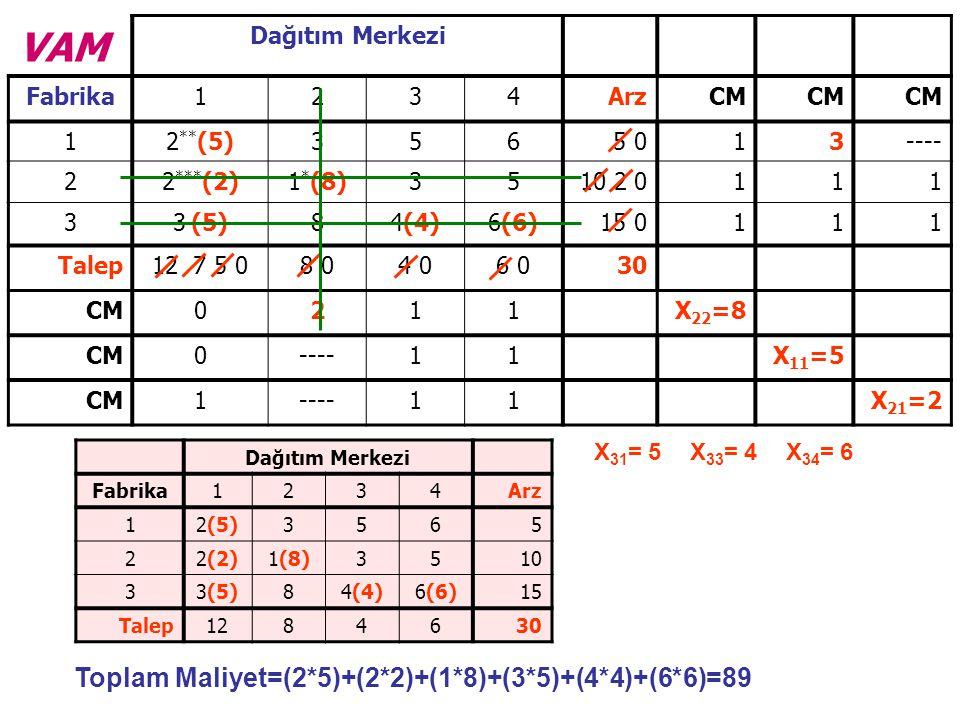 VAM Dağıtım Merkezi Fabrika1234ArzCM 12 ** (5)3565 013---- 22 *** (2)1 * (8)3510 2 0111 33 (5)84(4)6(6)15 0111 Talep12 7 5 08 04 06 030 CM0211X 22 =8 CM0----11X 11 =5 CM1----11X 21 =2 X 31 = 5X 33 = 4X 34 = 6 Toplam Maliyet=(2*5)+(2*2)+(1*8)+(3*5)+(4*4)+(6*6)=89 Dağıtım Merkezi Fabrika1234Arz 12(5)3565 22(2)1(8)3510 33(5)84(4)6(6)15 Talep1284630