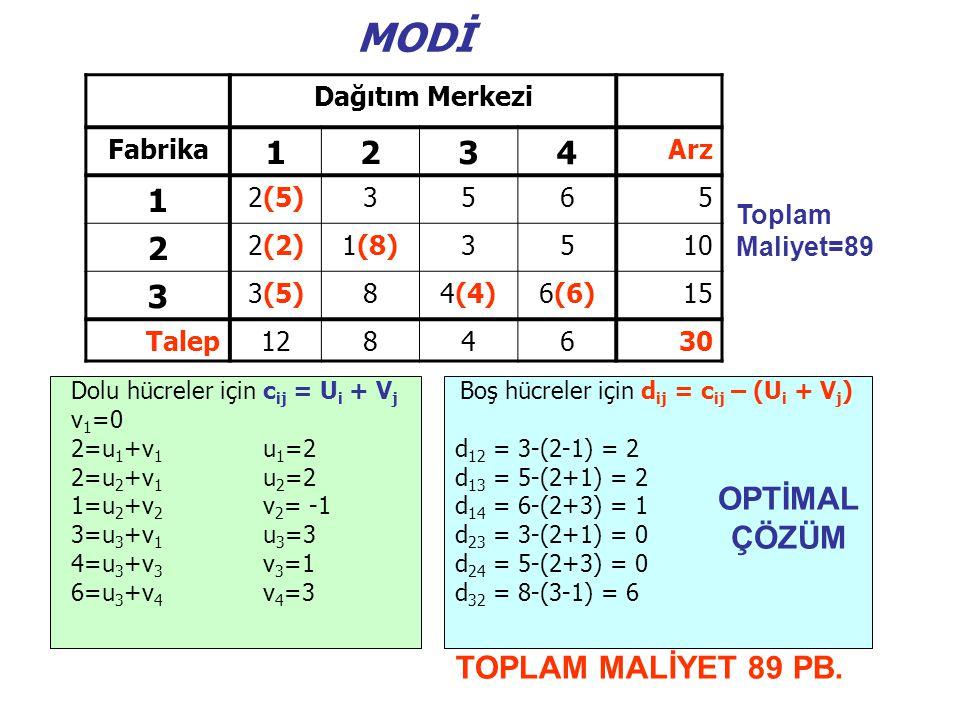MODİ Toplam Maliyet=89 Dağıtım Merkezi Fabrika 1234 Arz 1 2(5)3565 2 2(2)1(8)3510 3 3(5)84(4)6(6)15 Talep1284630 Dolu hücreler için c ij = U i + V j Boş hücreler için d ij = c ij – (U i + V j ) v 1 =0 2=u 1 +v 1 u 1 =2d 12 = 3-(2-1) = 2 2=u 2 +v 1 u 2 =2d 13 = 5-(2+1) = 2 1=u 2 +v 2 v 2 = -1d 14 = 6-(2+3) = 1 3=u 3 +v 1 u 3 =3d 23 = 3-(2+1) = 0 4=u 3 +v 3 v 3 =1d 24 = 5-(2+3) = 0 6=u 3 +v 4 v 4 =3d 32 = 8-(3-1) = 6 OPTİMAL ÇÖZÜM TOPLAM MALİYET 89 PB.