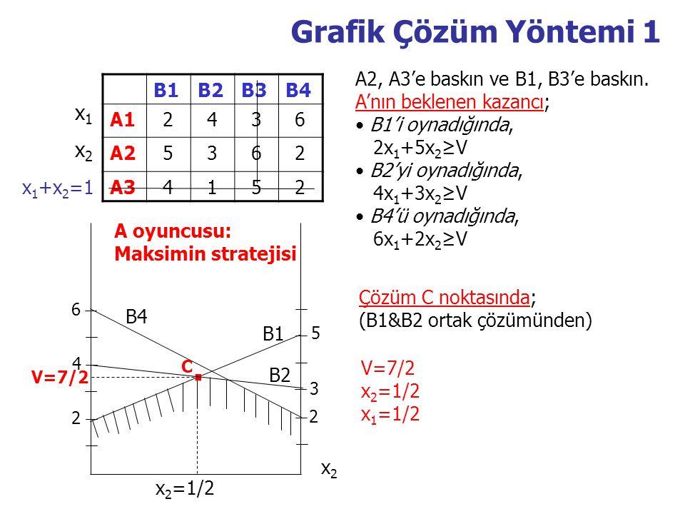 Grafik Çözüm Yöntemi 1 B1B2B3B4 A12436 A25362 A34152 A2, A3'e baskın ve B1, B3'e baskın. A'nın beklenen kazancı; B1'i oynadığında, 2x 1 +5x 2 ≥V B2'yi