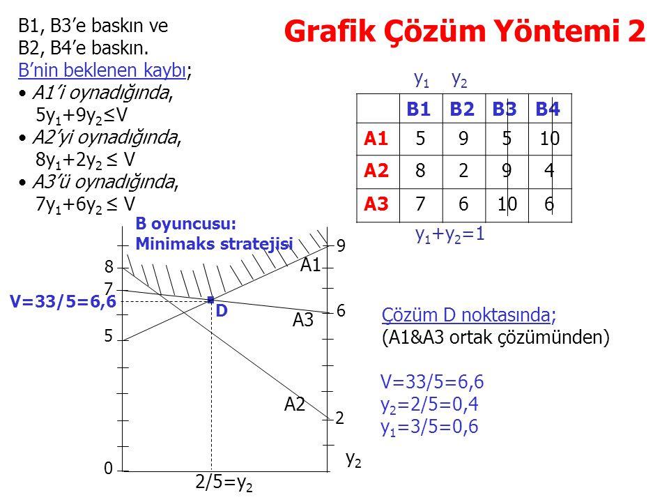 Grafik Çözüm Yöntemi 2 B1B2B3B4 A159510 A28294 A376106 B1, B3'e baskın ve B2, B4'e baskın. B'nin beklenen kaybı; A1'i oynadığında, 5y 1 +9y 2 ≤V A2'yi