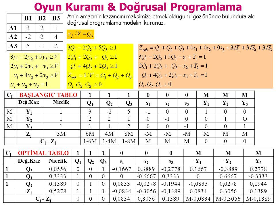 Oyun Kuramı & Doğrusal Programlama B1B2B3 A1321 A2-224 A3512 CjCj OPTİMAL TABLO111000MMM Değ.Kar.NicelikQ1Q1 Q2Q2 Q3Q3 s1s1 s2s2 s3s3 Y1Y1 Y2Y2 Y3Y3 1