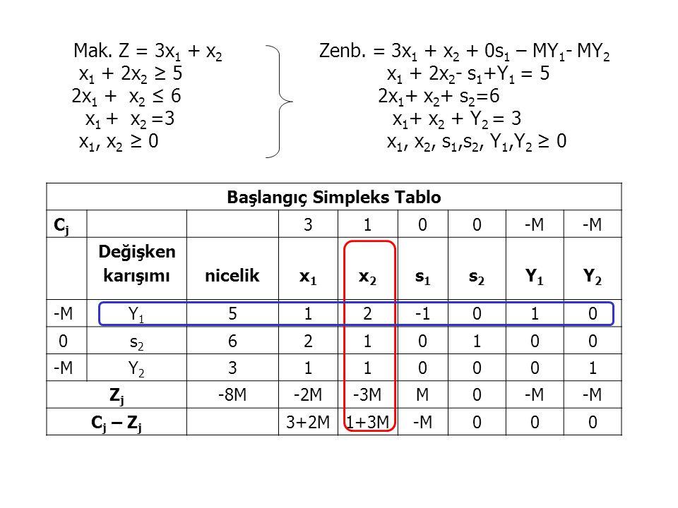 Mak. Z = 3x 1 + x 2 Zenb. = 3x 1 + x 2 + 0s 1 – MY 1 - MY 2 x 1 + 2x 2 ≥ 5 x 1 + 2x 2 - s 1 +Y 1 = 5 2x 1 + x 2 ≤ 6 2x 1 + x 2 + s 2 =6 x 1 + x 2 =3 x