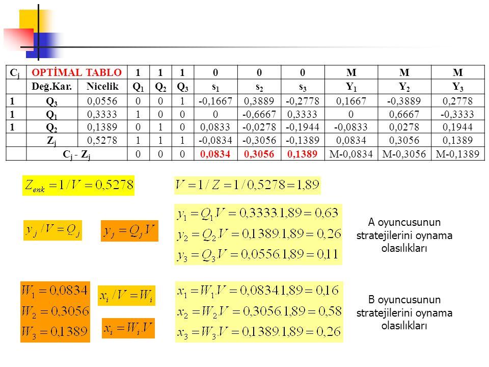 CjCj OPTİMAL TABLO111000MMM Değ.Kar.NicelikQ1Q1 Q2Q2 Q3Q3 s1s1 s2s2 s3s3 Y1Y1 Y2Y2 Y3Y3 1Q3Q3 0,0556001-0,16670,3889-0,27780,1667-0,38890,2778 1Q1Q1 0