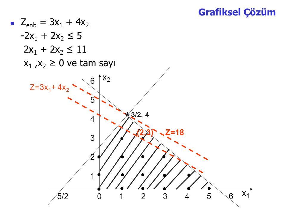 Grafiksel Çözüm Z enb = 3x 1 + 4x 2 -2x 1 + 2x 2 ≤ 5 2x 1 + 2x 2 ≤ 11 x 1,x 2 ≥ 0 ve tam sayı x2x2 x1x1 0 1 2 3 4 5 6-5/2 654321654321 Z=3x 1 + 4x 2 ● ● ● ●● ● ● ● ●● ● ● ● ● ● ●● * 3/2, 4 (2,3)Z=18