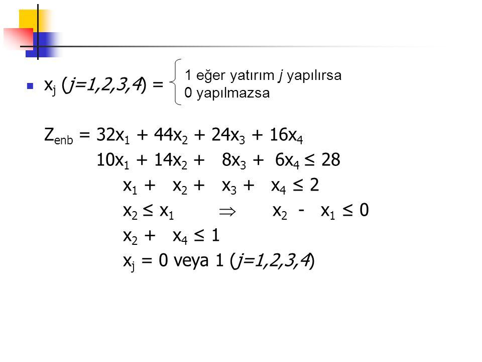 x j (j=1,2,3,4) = Z enb = 32x 1 + 44x 2 + 24x 3 + 16x 4 10x 1 + 14x 2 + 8x 3 + 6x 4 ≤ 28 x 1 + x 2 + x 3 + x 4 ≤ 2 x 2 ≤ x 1  x 2 - x 1 ≤ 0 x 2 + x 4
