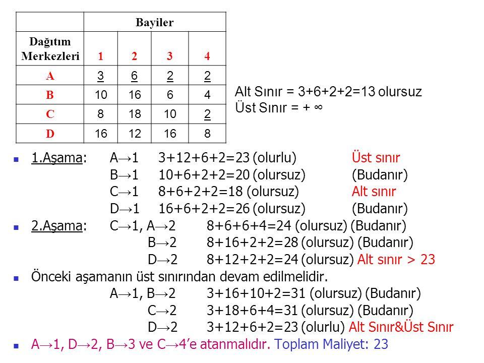 Bayiler Dağıtım Merkezleri1234 A 3622 B 101664 C 818102 D 1612168 1.Aşama:A → 13+12+6+2=23 (olurlu)Üst sınır B → 110+6+2+2=20 (olursuz)(Budanır) C → 1