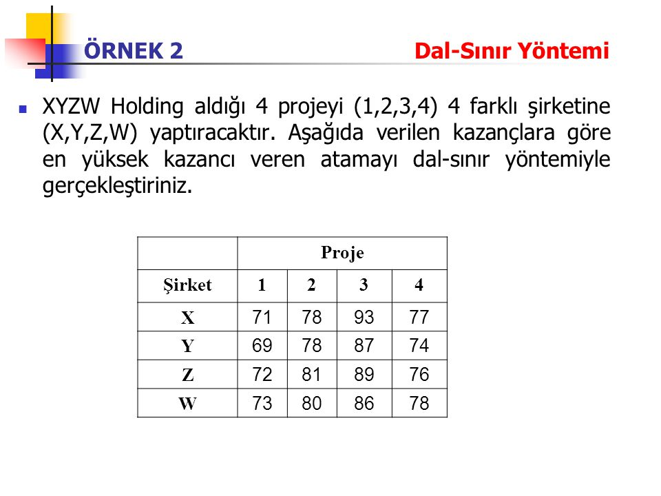 ÖRNEK 2 Dal-Sınır Yöntemi XYZW Holding aldığı 4 projeyi (1,2,3,4) 4 farklı şirketine (X,Y,Z,W) yaptıracaktır. Aşağıda verilen kazançlara göre en yükse