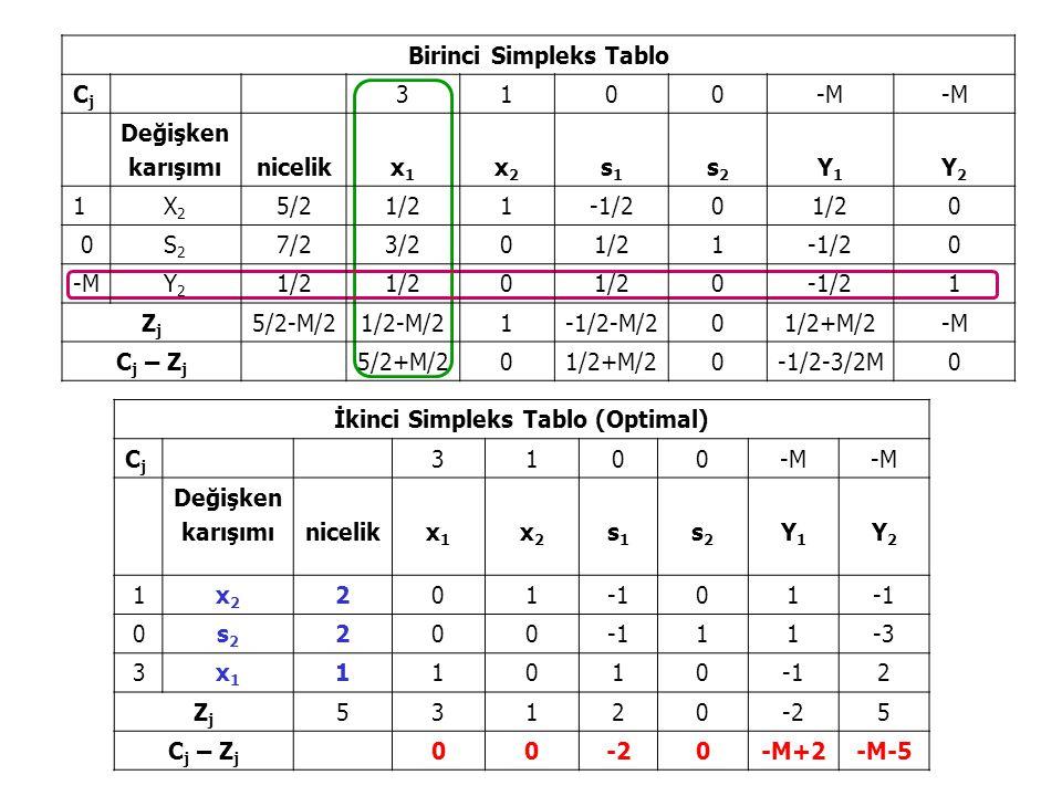 İkinci Simpleks Tablo (Optimal) CjCj 3100-M Değişken karışımınicelikx1x1 x2x2 s1s1 s2s2 Y1Y1 Y2Y2 1x2x2 20101 0s2s2 200 11-3 3x1x1 110102 ZjZj 53120-25 C j – Z j 00-20-M+2-M-5 Birinci Simpleks Tablo CjCj 3100-M Değişken karışımınicelikx1x1 x2x2 s1s1 s2s2 Y1Y1 Y2Y2 1X2X2 5/21/21-1/201/20 0S2S2 7/23/201/21-1/20 -MY2Y2 1/2 0 0-1/21 ZjZj 5/2-M/21/2-M/21-1/2-M/201/2+M/2-M C j – Z j 5/2+M/201/2+M/20-1/2-3/2M0