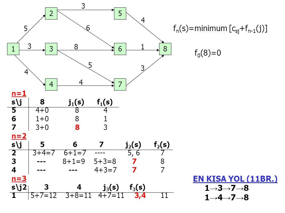 1 7 36 4 8 52 5 3 4 3 6 8 5 4 4 1 3 f n (s)=minimum [c sj +f n-1 (j)] f 0 (8)=0 n=1 s\j8j 1 (s)f 1 (s) 5 4+0 8 4 6 1+0 8 1 7 3+0 8 3 n=2 s\j5 6 7j 2 (