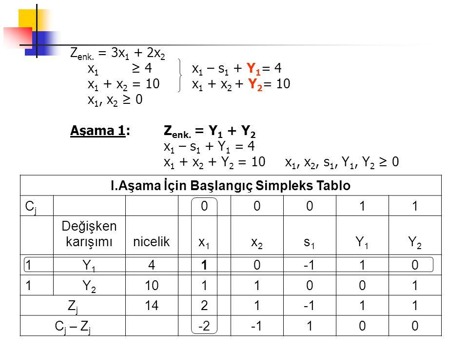 Z enk. = 3x 1 + 2x 2 x 1 ≥ 4 x 1 – s 1 + Y 1 = 4 x 1 + x 2 = 10 x 1 + x 2 + Y 2 = 10 x 1, x 2 ≥ 0 Aşama 1: Z enk. = Y 1 + Y 2 x 1 – s 1 + Y 1 = 4 x 1