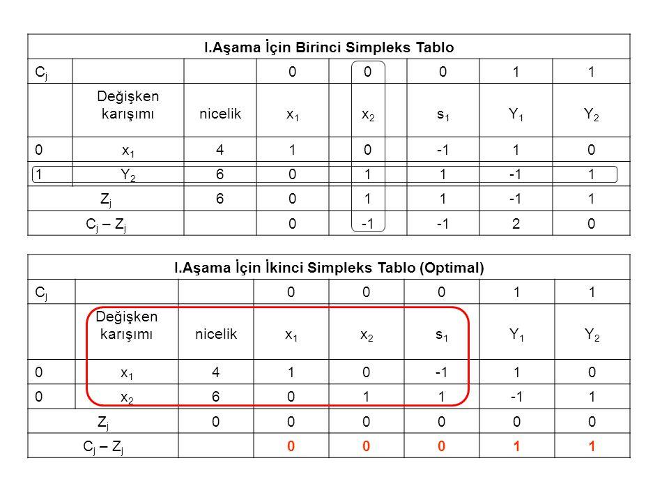 I.Aşama İçin İkinci Simpleks Tablo (Optimal) CjCj 00011 Değişken karışımınicelikx1x1 x2x2 s1s1 Y1Y1 Y2Y2 0x1x1 41010 0x2x2 6011 1 ZjZj 000000 C j – Z j 00011 I.Aşama İçin Birinci Simpleks Tablo CjCj 00011 Değişken karışımınicelikx1x1 x2x2 s1s1 Y1Y1 Y2Y2 0x1x1 41010 1Y2Y2 6011 1 ZjZj 6011 1 C j – Z j 0 20