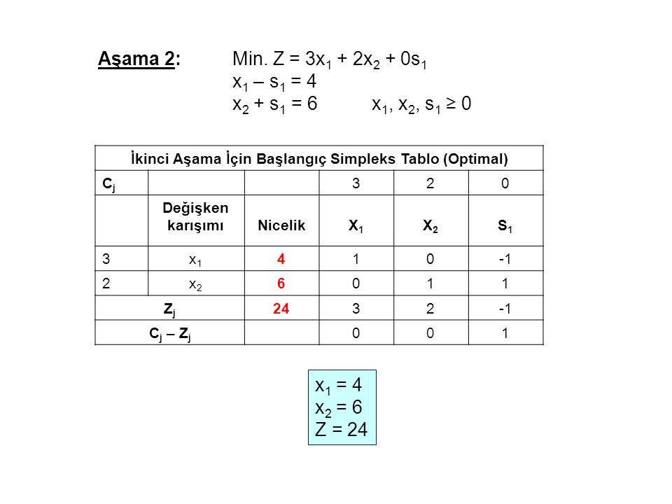 İkinci Aşama İçin Başlangıç Simpleks Tablo (Optimal) CjCj 320 Değişken karışımıNicelikX1X1 X2X2 S1S1 3x1x1 410 2x2x2 6011 ZjZj 2432 C j – Z j 001 x 1 = 4 x 2 = 6 Z = 24 Aşama 2:Min.