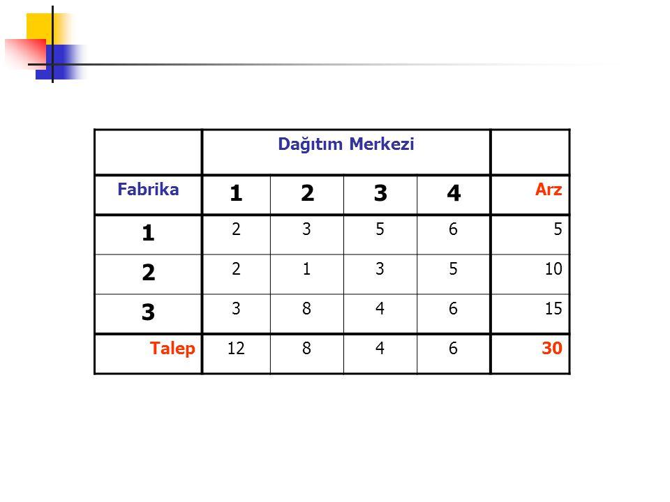 1 7 36 4 8 52 5 3 4 3 6 8 5 4 4 1 3 f n (s)=minimum [c sj +f n-1 (j)] f 0 (8)=0 n=1 s\j8j 1 (s)f 1 (s) 5 4+0 8 4 6 1+0 8 1 7 3+0 8 3 n=2 s\j5 6 7j 2 (s)f 2 (s) 2 3+4=7 6+1=7 ---- 5, 6 7 3 --- 8+1=9 5+3=8 7 8 4 ------ 4+3=7 7 7 n=3 s\j2 3 4 j 3 (s) f 3 (s) 1 5+7=12 3+8=11 4+7=11 3,4 11 EN KISA YOL (11BR.) 1 → 3 → 7 → 8 1 → 4 → 7 → 8