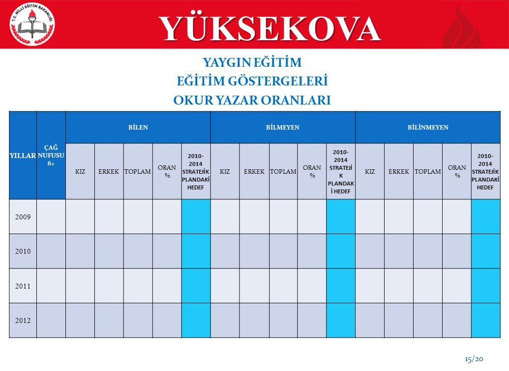 YÜKSEKOVA 15/20 YAYGIN EĞİTİM EĞİTİM GÖSTERGELERİ OKUR YAZAR ORANLARI YILLAR ÇAĞ NUFUSU 6+ BİLENBİLMEYENBİLİNMEYEN KIZERKEKTOPLAM ORAN % 2010- 2014 ST