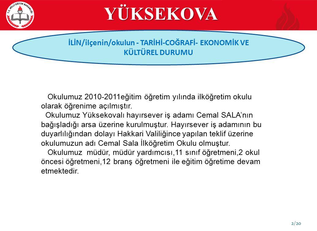 YÜKSEKOVA 23/20 EĞİTİM GÖSTERGELERİ ÖĞRETMEN DURUMU Yıllar Kadrolu (1) 1/4 Oranı Ücretli (2) 2/4 Oranı Vekil (3) 3/4 Oranı Norm Kadro (4) Mevcut (5) 2009 2010 2011 2012