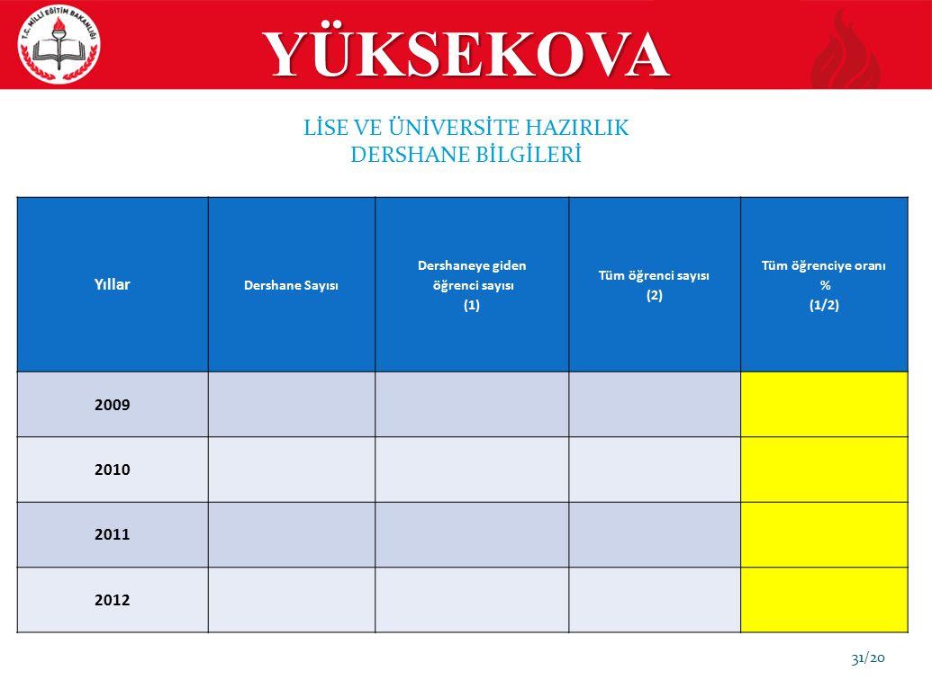 31/20 Yıllar Dershane Sayısı Dershaneye giden öğrenci sayısı (1) Tüm öğrenci sayısı (2) Tüm öğrenciye oranı % (1/2) 2009 2010 2011 2012 LİSE VE ÜNİVER