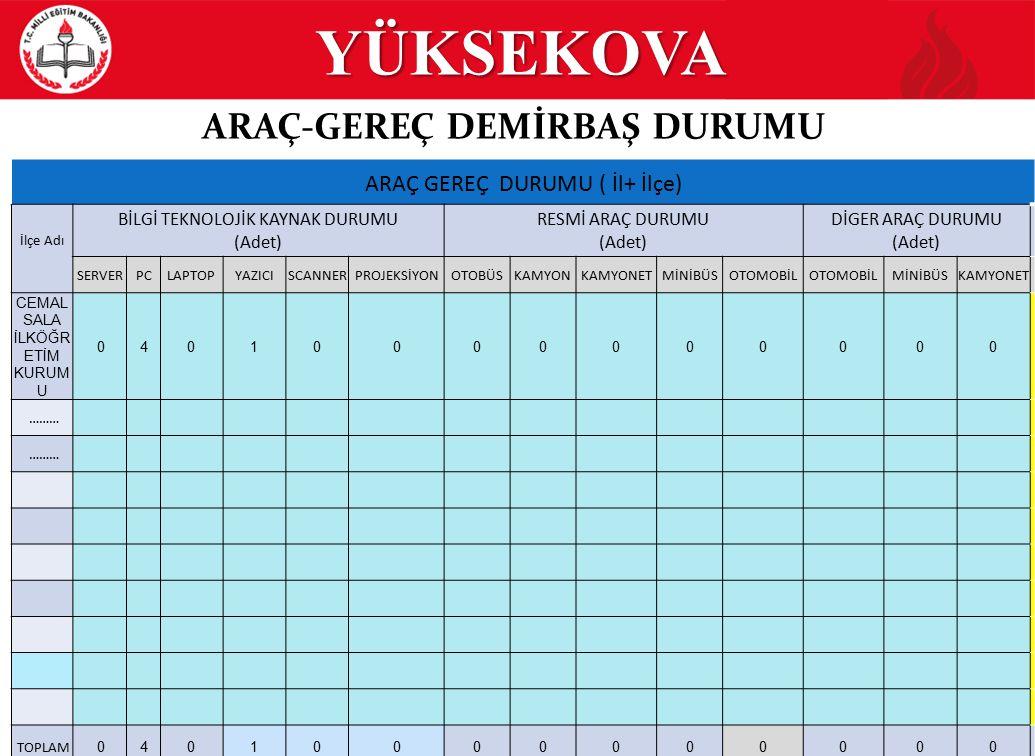 YÜKSEKOVA 17/20 EĞİTİM GÖSTERGELERİ YGS (ORTAÖĞRETİM) YILLAR 12.