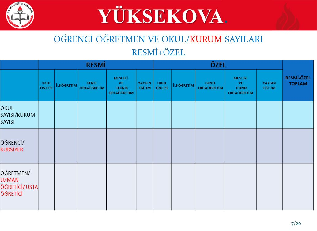 YÜKSEKOVA 18/20 EĞİTİM GÖSTERGELERİ LYS (LİSANS YERLEŞTİRME SINAVI) (ORTAÖĞRETİM) YILLAR YERLEŞTİRİLEN ÖĞRENCİ SAYISI ( 1 ) LYS SINAVINI KAZANAN ÖĞRENCİ SAYISI (2) ORAN (1/2) PUAN TÜRÜ MF İL SIRALAMASI 2010-2014 STRATEJİK PLANDAKİ HEDEF PUAN TÜRÜ TM İL SIRALAMASI 2010-2014 STRATEJİK PLANDAKİ HEDEF PUAN TÜRÜ SÖZ İL SIRALAMASI 2010-2014 STRATEJİK PLANDAKİ HEDEF 2009 494 158.40380175.36779182.53479 2010 424 264.4307626154172268.70350 2011 512 247.11077243.50874255.34076 2012