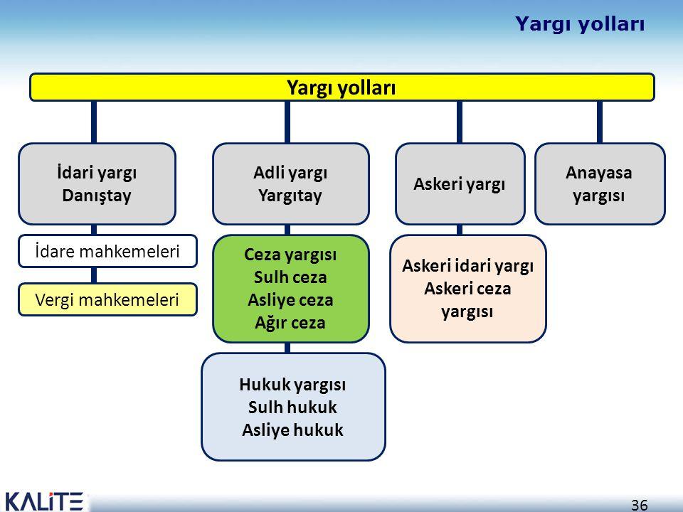 36 Yargı yolları İdari yargı Danıştay İdare mahkemeleri Vergi mahkemeleri Adli yargı Yargıtay Ceza yargısı Sulh ceza Asliye ceza Ağır ceza Hukuk yargı