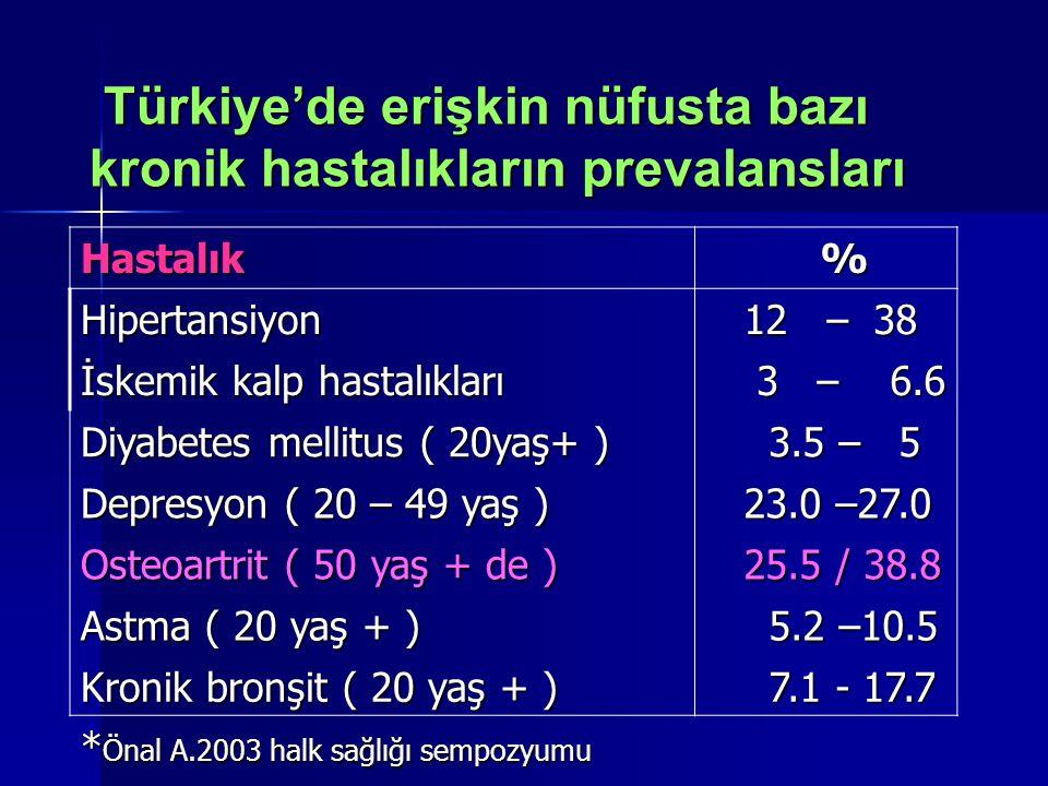 Türkiye'de erişkin nüfusta bazı kronik hastalıkların prevalansları Türkiye'de erişkin nüfusta bazı kronik hastalıkların prevalansları Hastalık % Hiper