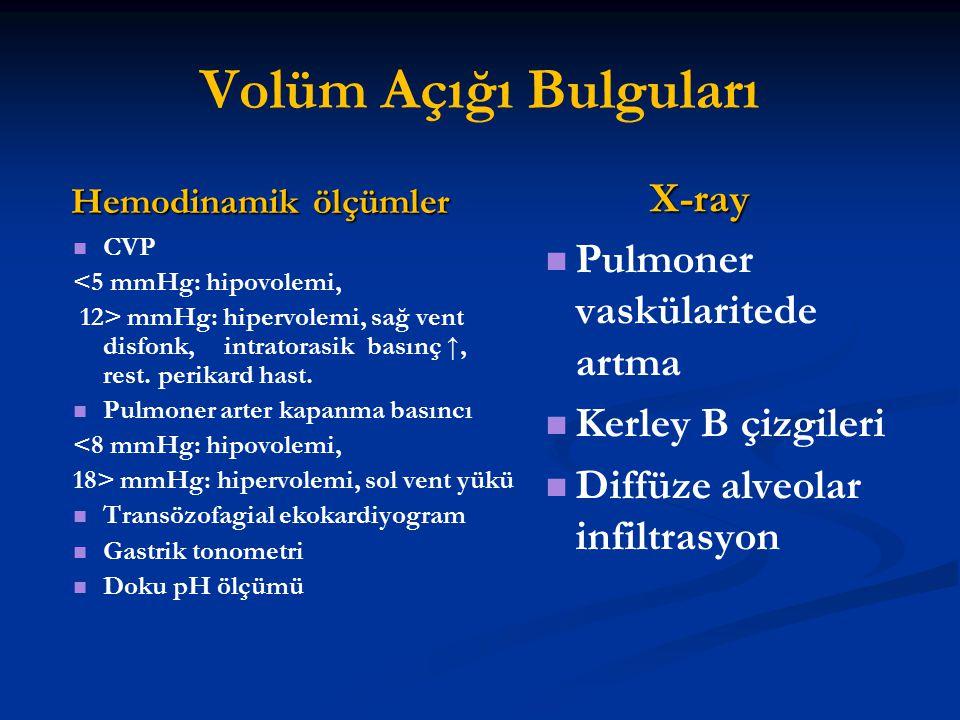 Volüm Açığı Bulguları Hemodinamik ölçümler CVP <5 mmHg: hipovolemi, 12> mmHg: hipervolemi, sağ vent disfonk, intratorasik basınç ↑, rest. perikard has