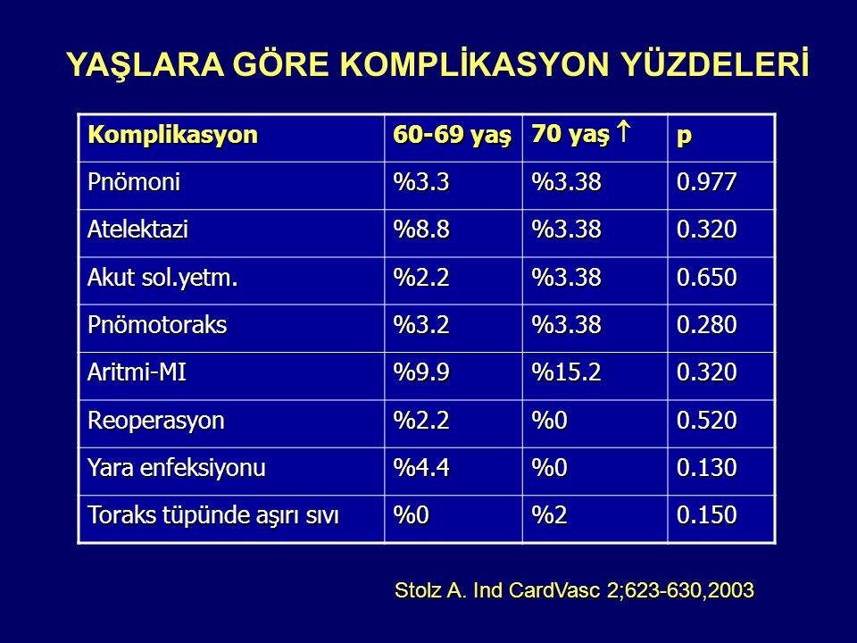 Komplikasyon 60-69 yaş 70 yaş  p Pnömoni%3.3%3.380.977 Atelektazi%8.8%3.380.320 Akut sol.yetm.