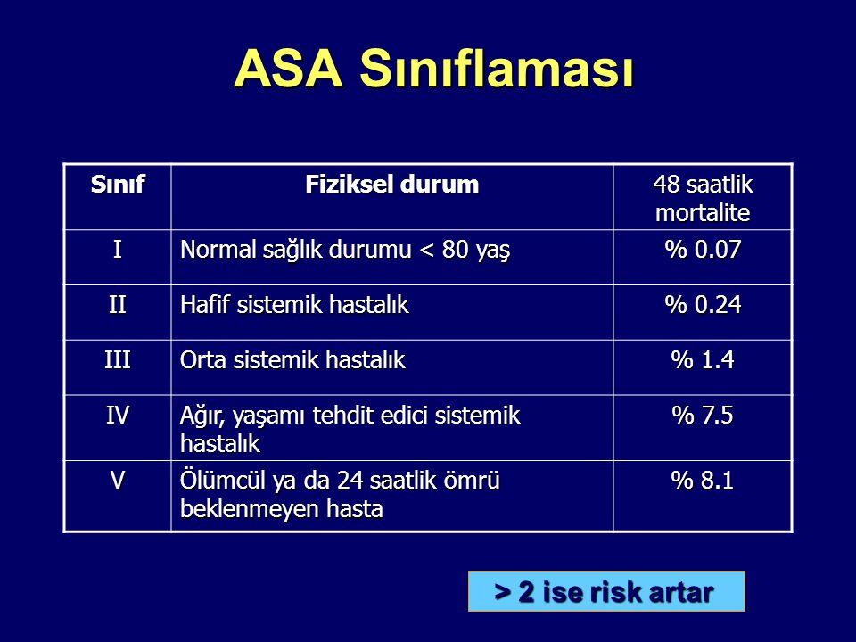 ASA Sınıflaması Sınıf Fiziksel durum 48 saatlik mortalite I Normal sağlık durumu < 80 yaş % 0.07 II Hafif sistemik hastalık % 0.24 III Orta sistemik hastalık % 1.4 IV Ağır, yaşamı tehdit edici sistemik hastalık % 7.5 V Ölümcül ya da 24 saatlik ömrü beklenmeyen hasta % 8.1 > 2 ise risk artar