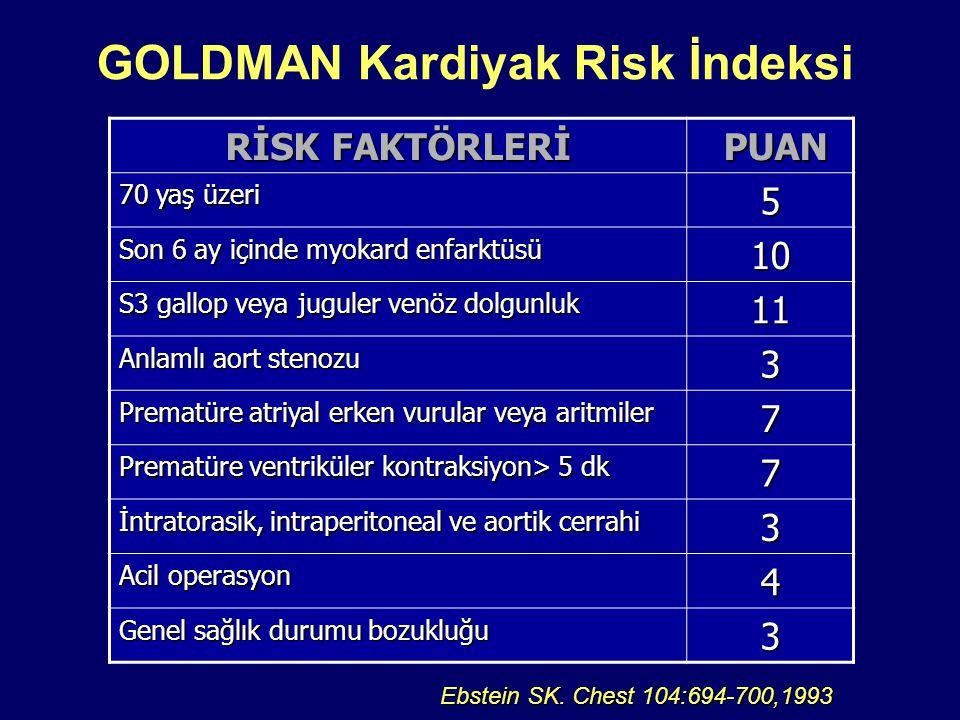 RİSK FAKTÖRLERİ PUAN PUAN 70 yaş üzeri 5 Son 6 ay içinde myokard enfarktüsü 10 S3 gallop veya juguler venöz dolgunluk 11 Anlamlı aort stenozu 3 Prematüre atriyal erken vurular veya aritmiler 7 Prematüre ventriküler kontraksiyon> 5 dk 7 İntratorasik, intraperitoneal ve aortik cerrahi 3 Acil operasyon 4 Genel sağlık durumu bozukluğu 3 GOLDMAN Kardiyak Risk İndeksi Ebstein SK.