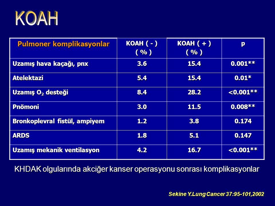 Pulmoner komplikasyonlar KOAH ( - ) ( % ) ( % ) KOAH ( + ) ( % ) p Uzamış hava kaçağı, pnx 3.615.40.001** Atelektazi5.415.40.01* Uzamış O 2 desteği 8.428.2<0.001** Pnömoni3.011.50.008** Bronkoplevral fistül, ampiyem 1.23.80.174 ARDS1.85.10.147 Uzamış mekanik ventilasyon 4.216.7<0.001** Sekine Y.Lung Cancer 37:95-101,2002 KHDAK olgularında akciğer kanser operasyonu sonrası komplikasyonlar