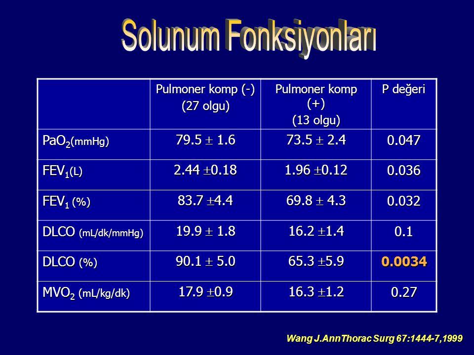 Pulmoner komp (-) (27 olgu) Pulmoner komp (+) (13 olgu) P değeri PaO 2 (mmHg) 79.5  1.6 73.5  2.4 0.047 FEV 1 (L) 2.44  0.18 1.96  0.12 0.036 FEV 1 (%) 83.7  4.4 69.8  4.3 0.032 DLCO (mL/dk/mmHg) 19.9  1.8 16.2  1.4 0.1 DLCO (%) 90.1  5.0 65.3  5.9 0.0034 MVO 2 (mL/kg/dk) 17.9  0.9 16.3  1.2 0.27 Wang J.AnnThorac Surg 67:1444-7,1999