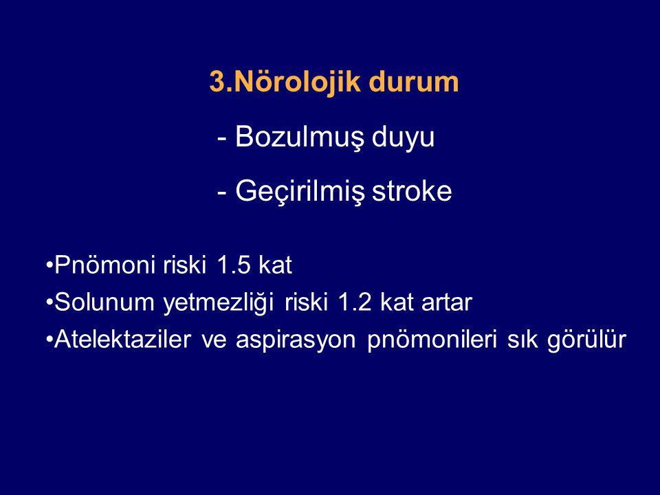 3.Nörolojik durum - Bozulmuş duyu - Geçirilmiş stroke Pnömoni riski 1.5 kat Solunum yetmezliği riski 1.2 kat artar Atelektaziler ve aspirasyon pnömonileri sık görülür