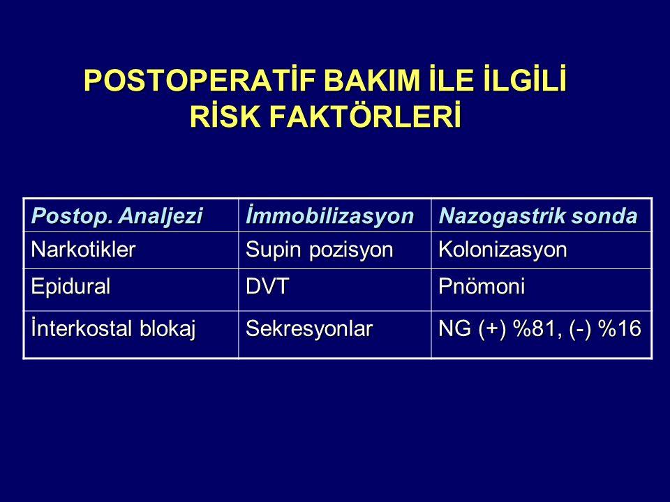 POSTOPERATİF BAKIM İLE İLGİLİ RİSK FAKTÖRLERİ Postop.