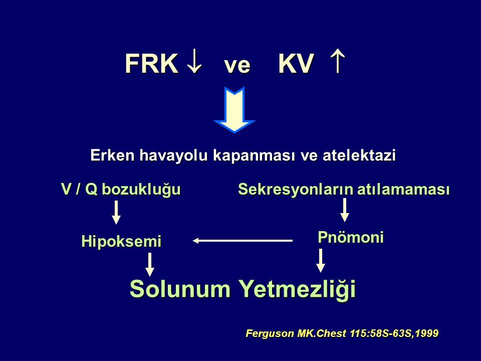 FRK  ve KV  Erken havayolu kapanması ve atelektazi V / Q bozukluğu Hipoksemi Sekresyonların atılamaması Pnömoni Solunum Yetmezliği Ferguson MK.Chest 115:58S-63S,1999