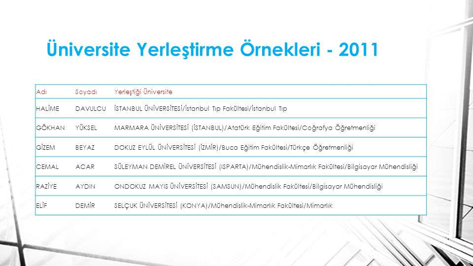 Üniversite Yerleştirme Örnekleri - 2011 AdıSoyadıYerleştiği Üniversite HALİMEDAVULCUİSTANBUL ÜNİVERSİTESİ/İstanbul Tıp Fakültesi/İstanbul Tıp GÖKHANYÜKSELMARMARA ÜNİVERSİTESİ (İSTANBUL)/Atatürk Eğitim Fakültesi/Coğrafya Öğretmenliği GİZEMBEYAZDOKUZ EYLÜL ÜNİVERSİTESİ (İZMİR)/Buca Eğitim Fakültesi/Türkçe Öğretmenliği CEMALACARSÜLEYMAN DEMİREL ÜNİVERSİTESİ (ISPARTA)/Mühendislik-Mimarlık Fakültesi/Bilgisayar Mühendisliği RAZİYEAYDINONDOKUZ MAYIS ÜNİVERSİTESİ (SAMSUN)/Mühendislik Fakültesi/Bilgisayar Mühendisliği ELİFDEMİRSELÇUK ÜNİVERSİTESİ (KONYA)/Mühendislik-Mimarlık Fakültesi/Mimarlık