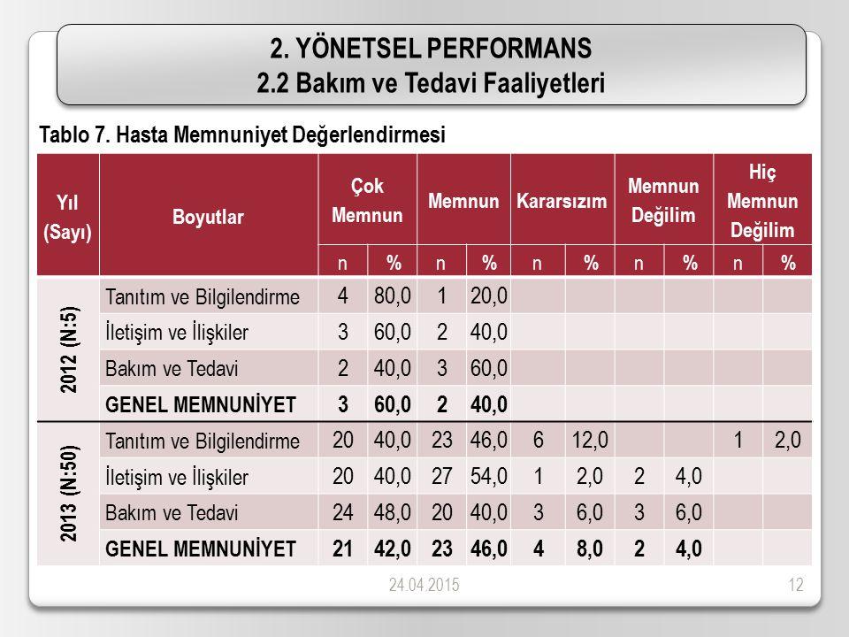 24.04.201512 2. YÖNETSEL PERFORMANS 2.2 Bakım ve Tedavi Faaliyetleri 2. YÖNETSEL PERFORMANS 2.2 Bakım ve Tedavi Faaliyetleri Tablo 7. Hasta Memnuniyet