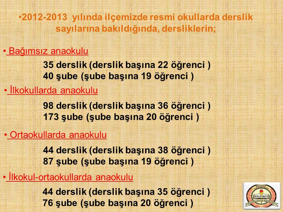 2012-2013 yılında ilçemizde resmi okullarda derslik sayılarına bakıldığında, dersliklerin; Bağımsız anaokulu 35 derslik (derslik başına 22 öğrenci ) 4