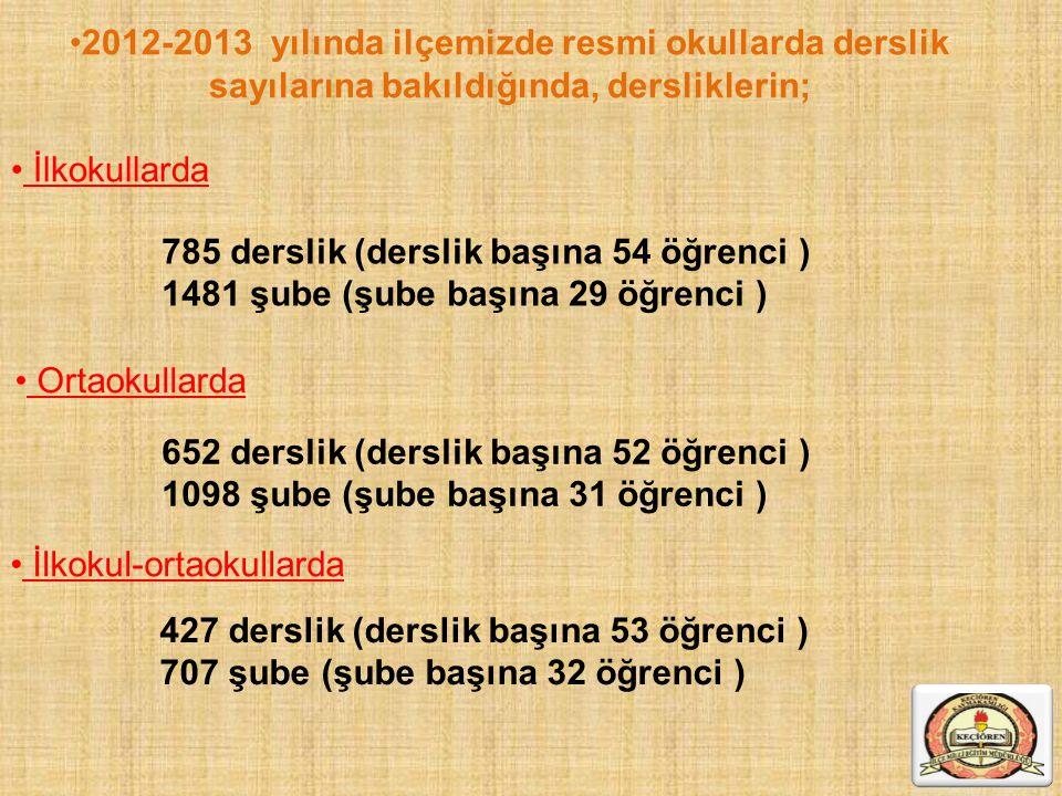 2012-2013 yılında ilçemizde resmi okullarda derslik sayılarına bakıldığında, dersliklerin; İlkokullarda 785 derslik (derslik başına 54 öğrenci ) 1481