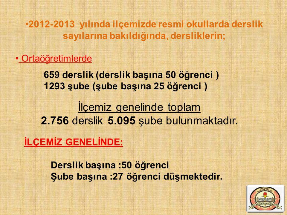 İlçemiz genelinde toplam 2.756 derslik 5.095 şube bulunmaktadır. 2012-2013 yılında ilçemizde resmi okullarda derslik sayılarına bakıldığında, derslikl