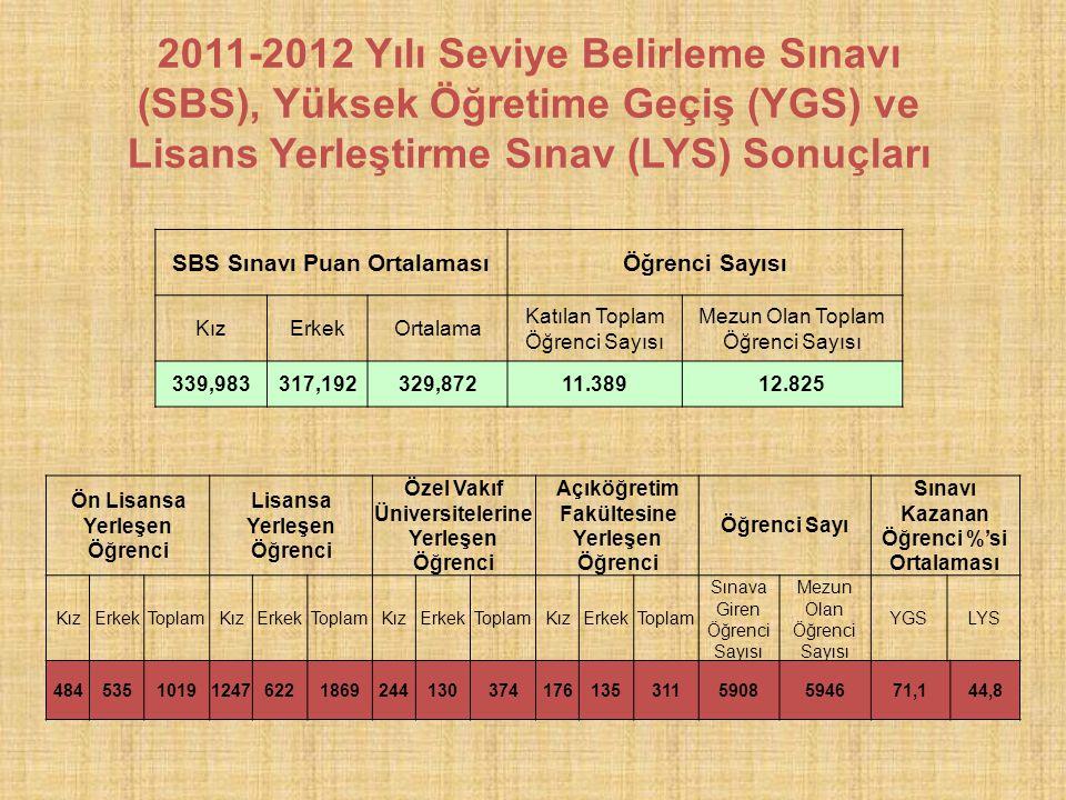 SBS Sınavı Puan OrtalamasıÖğrenci Sayısı KızErkekOrtalama Katılan Toplam Öğrenci Sayısı Mezun Olan Toplam Öğrenci Sayısı 339,983317,192329,87211.38912